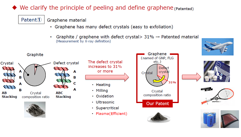 technology_3_Graphene_productivity