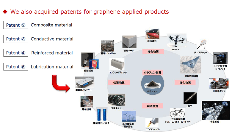 technology_4_Graphene_price_range